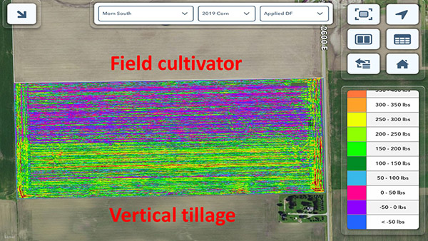 Additional downforce was required to achieve a constant corn-planting depth after vertical tillage (green) vs. use of field cultivator (purple). Data comes from sensors in the DeltaForce downforce control units on each row.